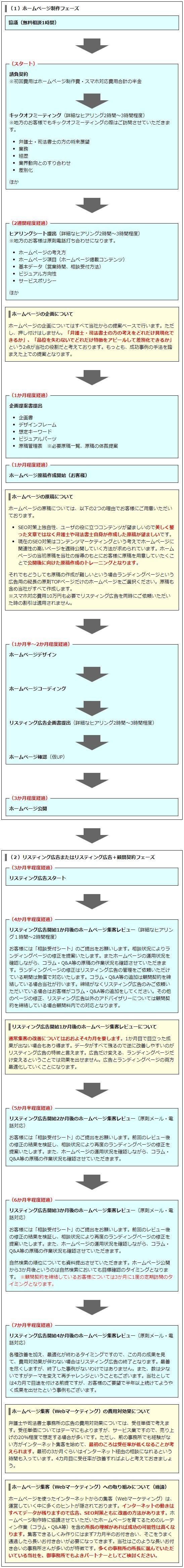 ホームページ集客(Webマーケティング)タイムスケジュール